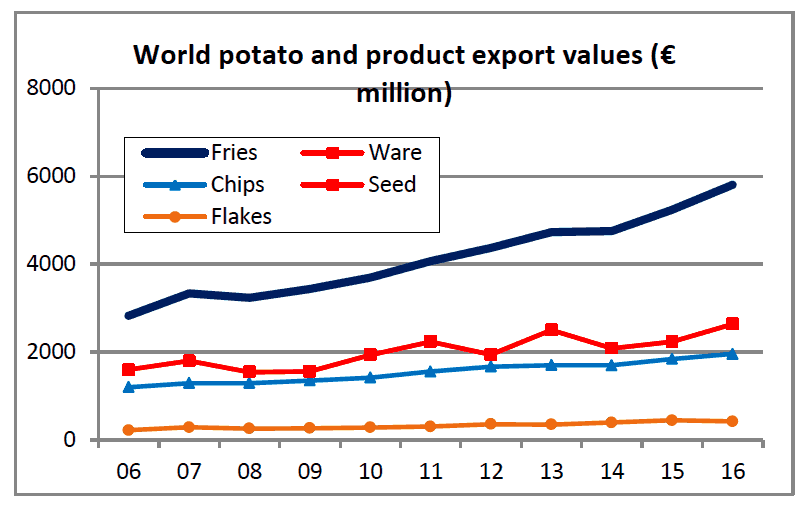 World potato export trends - Potatoes New Zealand