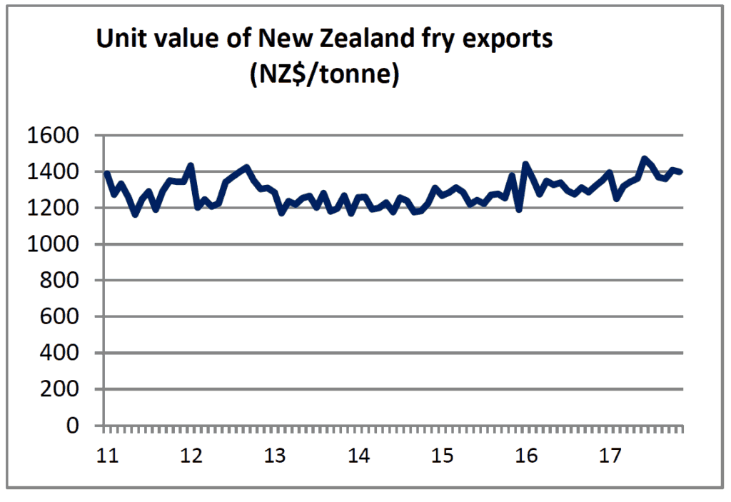 Steady Growth In Fry Sales To Australia And Asian Markets