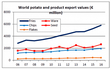 World export trends graph