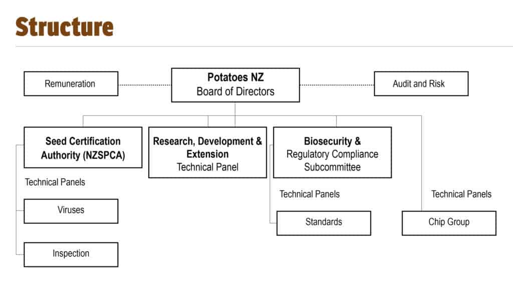 Industry Structure - Potatoes New Zealand